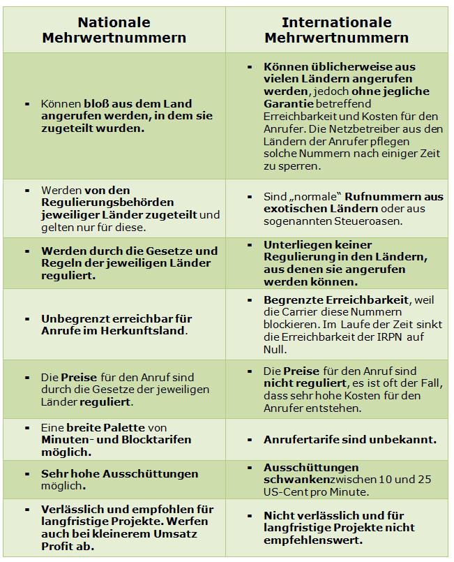 Table_DPRN_de